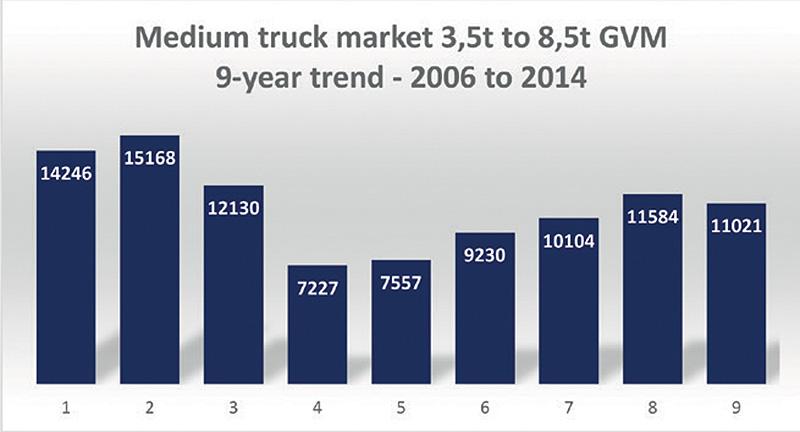 Medium truck market 3,5t to 8,5t GVM 9-year trend - 2006-2014