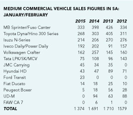 Commercial Vehicle Sales statics