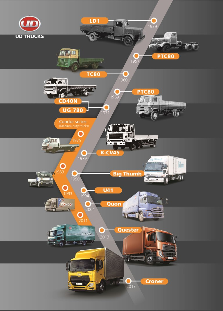 UD Trucks Timeline Poster - transport month