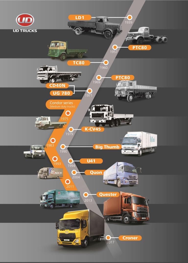 UD Trucks Timeline Poster - transport month