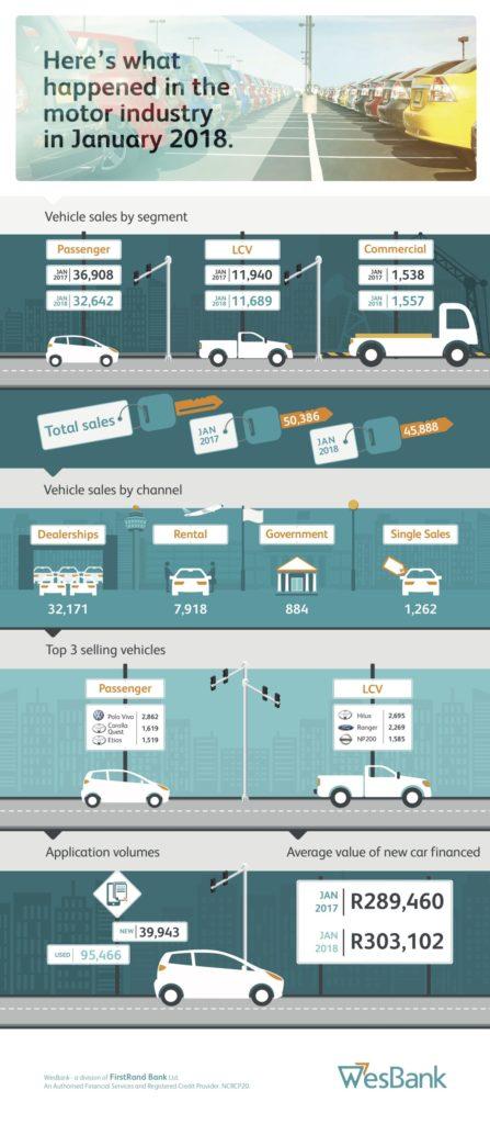 Rental fleet sales