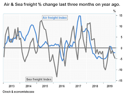 Ctrack Transport and Freight Index shows transport industry feeling the pinch