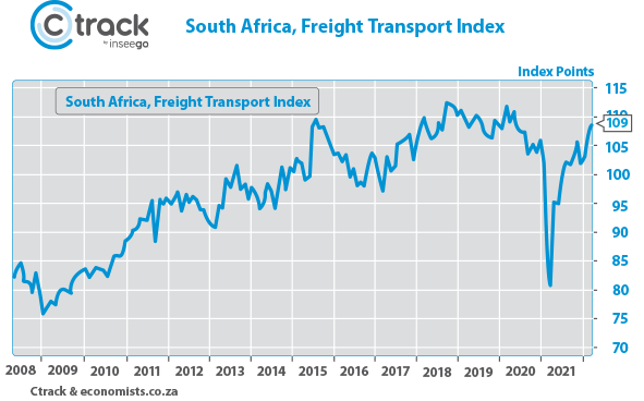 Ctrack Freight Transport Index sectors near a full recovery